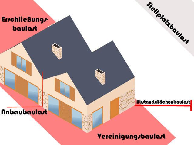 Baulast Beispiele
