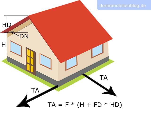 Berechnung von Abstandsflächen